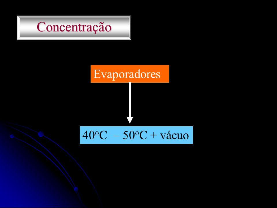 Concentração Evaporadores 40oC – 50oC + vácuo