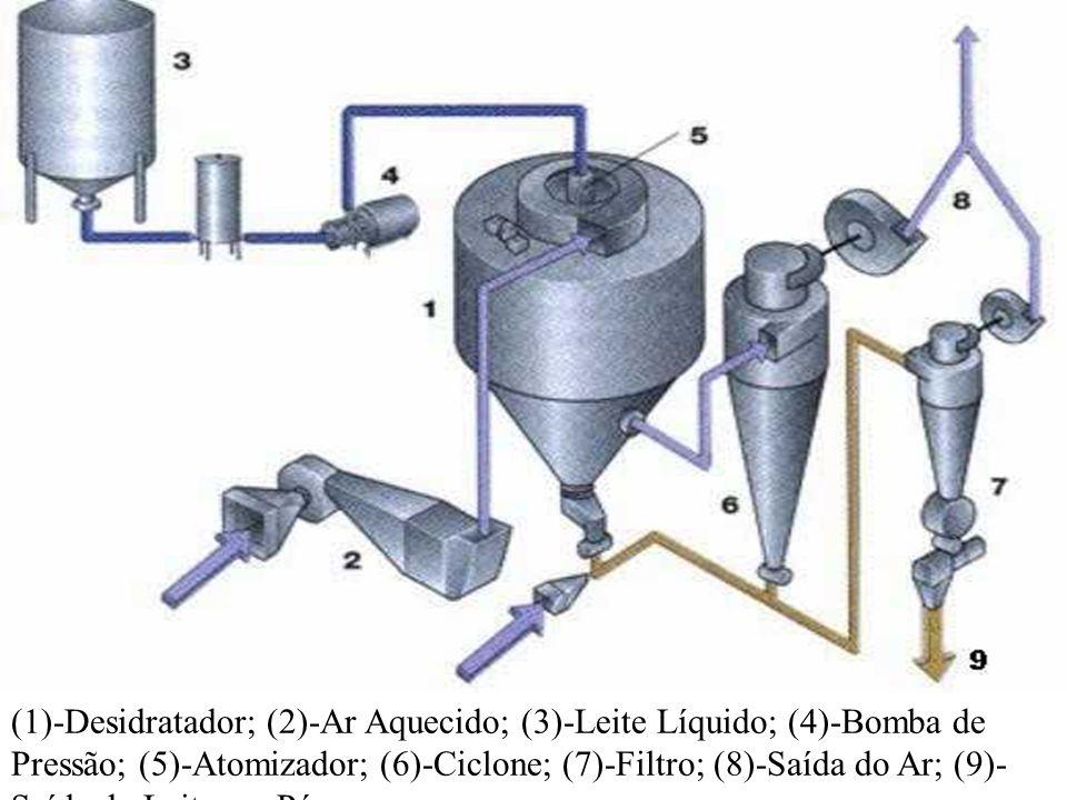 (1)-Desidratador; (2)-Ar Aquecido; (3)-Leite Líquido; (4)-Bomba de Pressão; (5)-Atomizador; (6)-Ciclone; (7)-Filtro; (8)-Saída do Ar; (9)-Saída do Leite em Pó