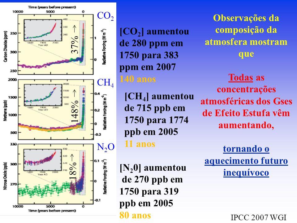 Observações da composição da atmosfera mostram que