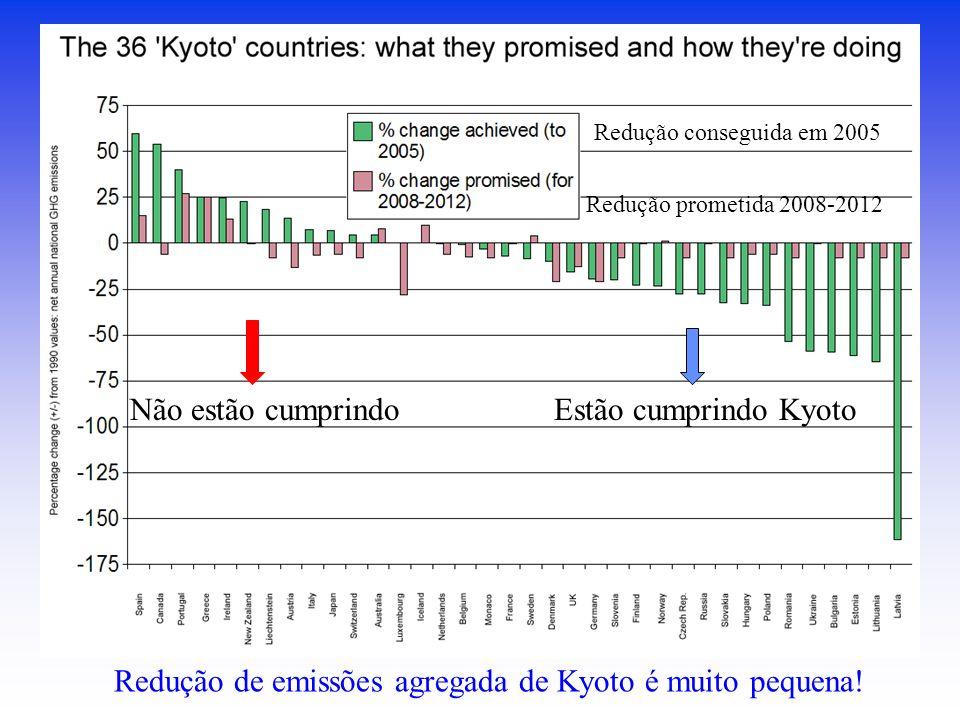 Redução de emissões agregada de Kyoto é muito pequena!