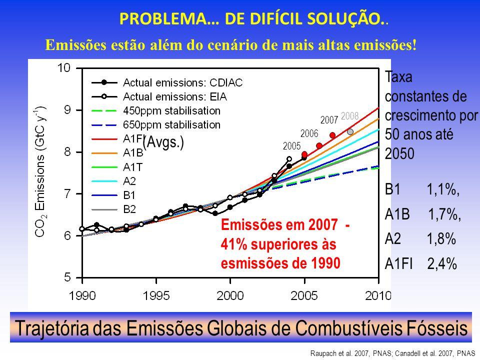 Trajetória das Emissões Globais de Combustíveis Fósseis