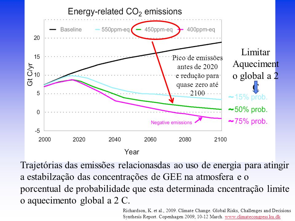 Limitar Aquecimento global a 2 C