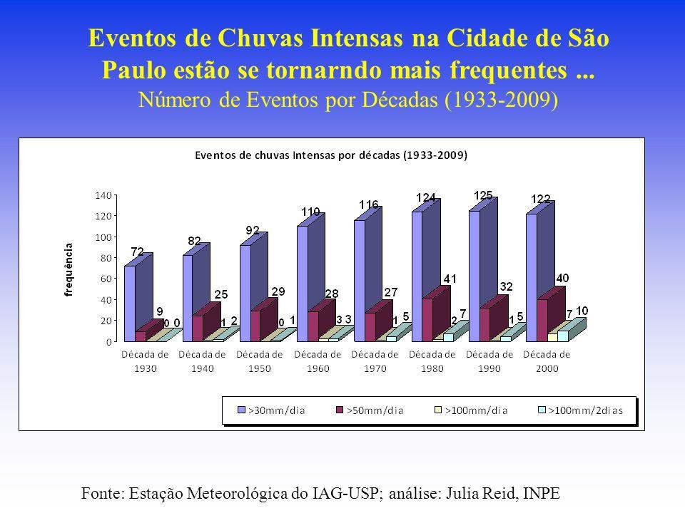 Número de Eventos por Décadas (1933-2009)