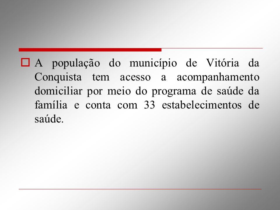 A população do município de Vitória da Conquista tem acesso a acompanhamento domiciliar por meio do programa de saúde da família e conta com 33 estabelecimentos de saúde.