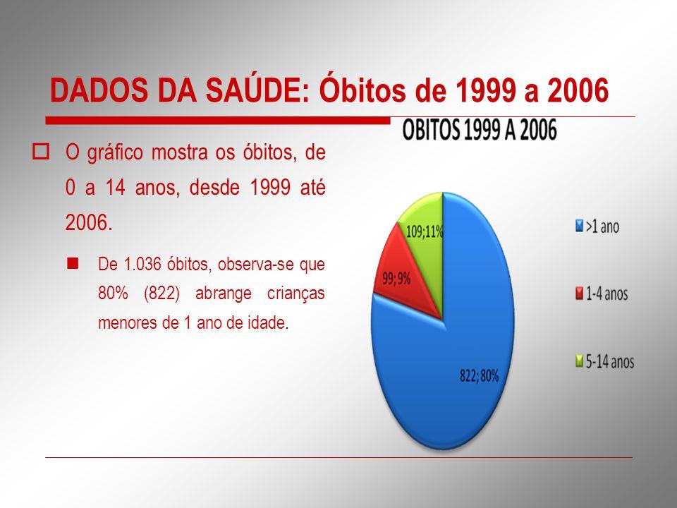DADOS DA SAÚDE: Óbitos de 1999 a 2006