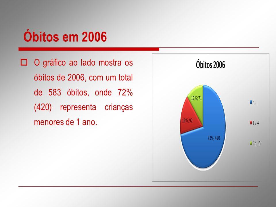 Óbitos em 2006 O gráfico ao lado mostra os óbitos de 2006, com um total de 583 óbitos, onde 72% (420) representa crianças menores de 1 ano.