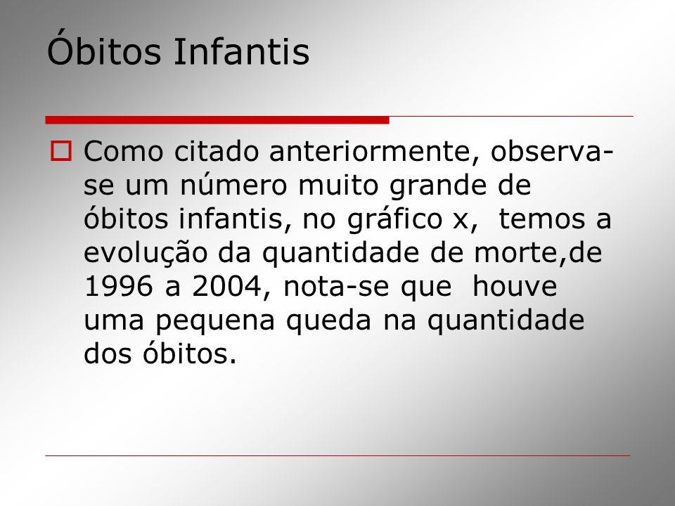 Óbitos Infantis
