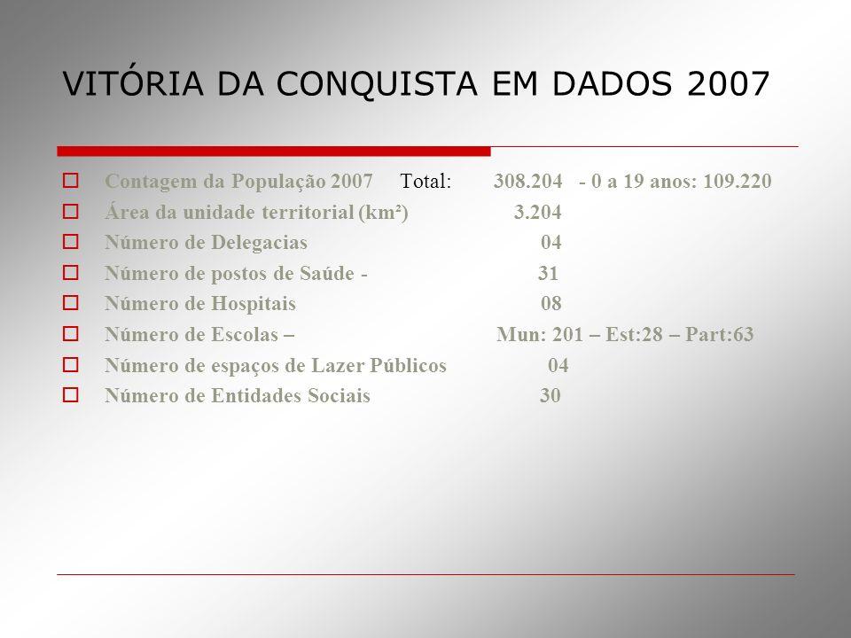 VITÓRIA DA CONQUISTA EM DADOS 2007