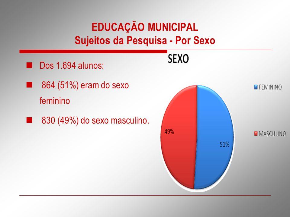 EDUCAÇÃO MUNICIPAL Sujeitos da Pesquisa - Por Sexo