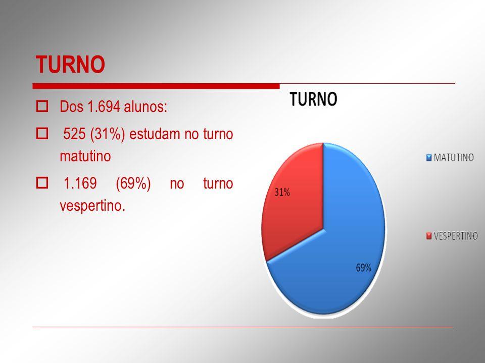 TURNO Dos 1.694 alunos: 525 (31%) estudam no turno matutino