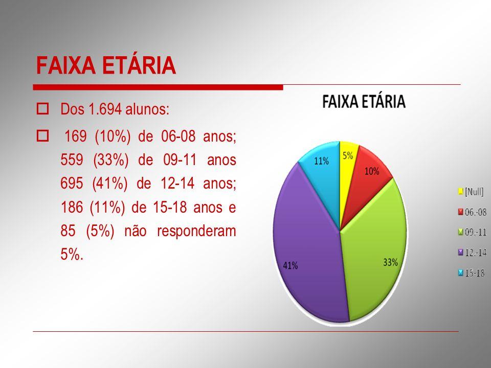 FAIXA ETÁRIA Dos 1.694 alunos: