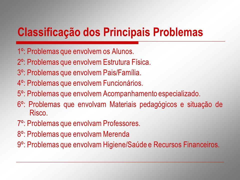 Classificação dos Principais Problemas
