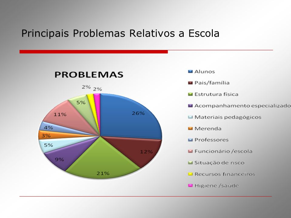 Principais Problemas Relativos a Escola