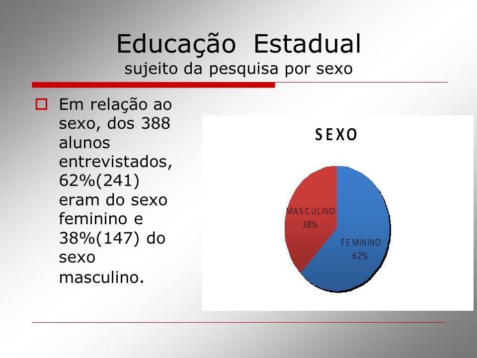 Educação Estadual sujeito da pesquisa por sexo