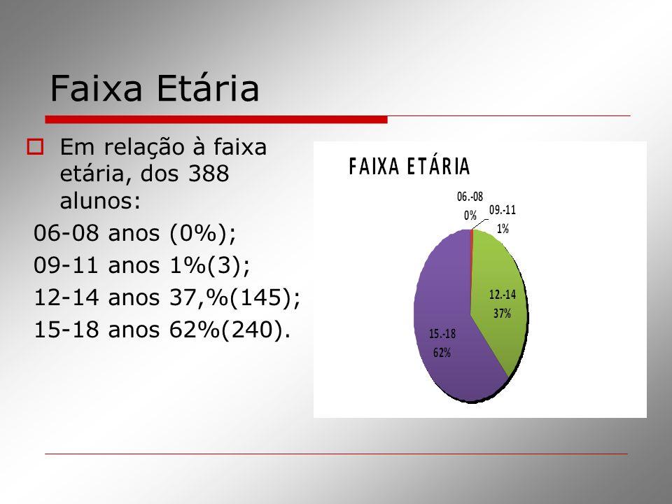 Faixa Etária Em relação à faixa etária, dos 388 alunos: