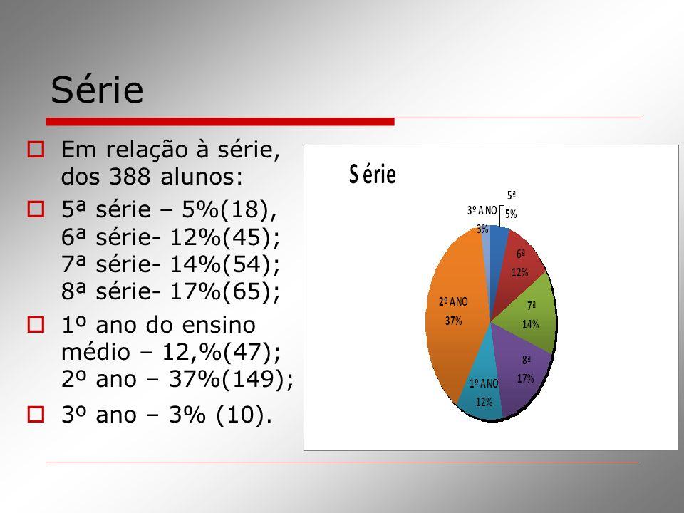 Série Em relação à série, dos 388 alunos: