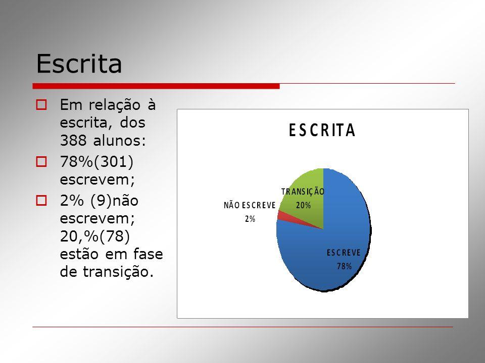 Escrita Em relação à escrita, dos 388 alunos: 78%(301) escrevem;