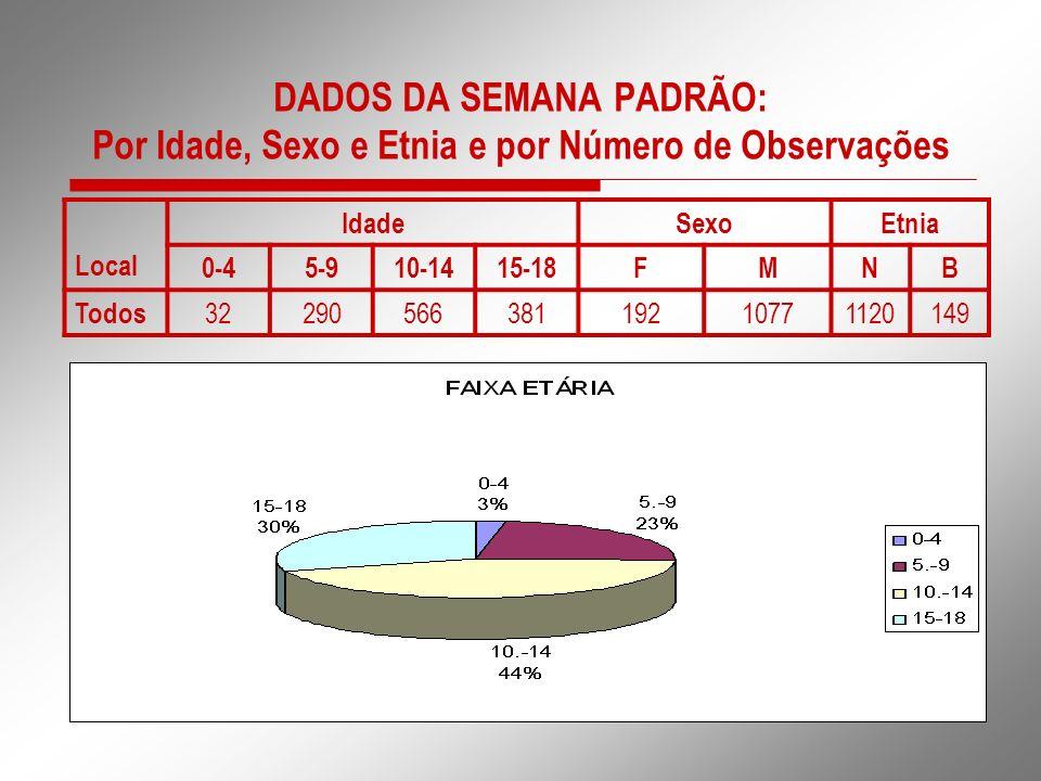DADOS DA SEMANA PADRÃO: Por Idade, Sexo e Etnia e por Número de Observações