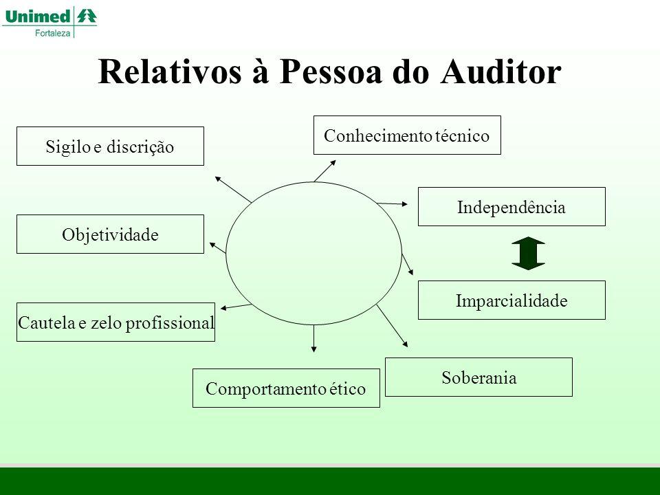 Relativos à Pessoa do Auditor