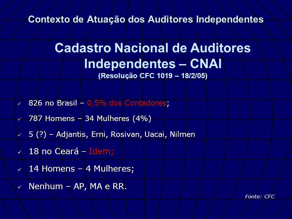 Contexto de Atuação dos Auditores Independentes