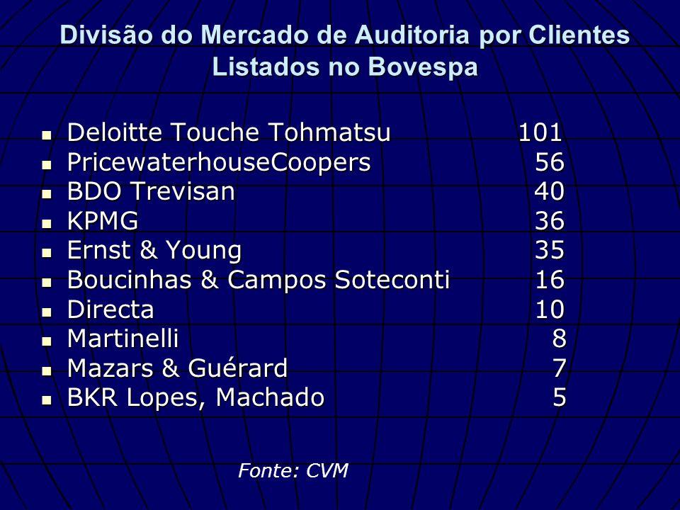 Divisão do Mercado de Auditoria por Clientes Listados no Bovespa