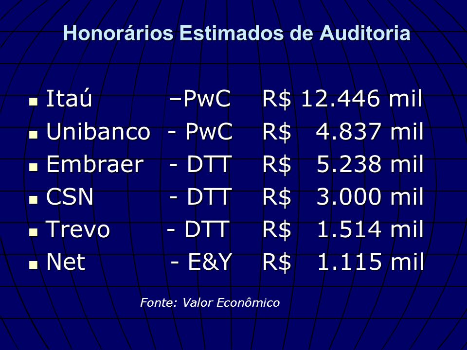 Honorários Estimados de Auditoria