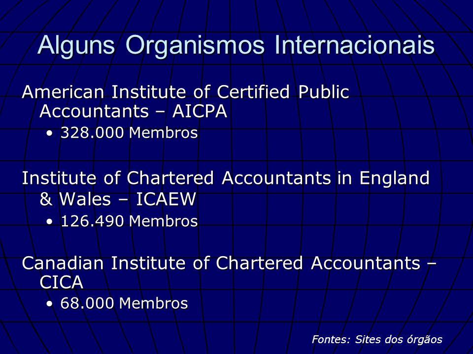 Alguns Organismos Internacionais
