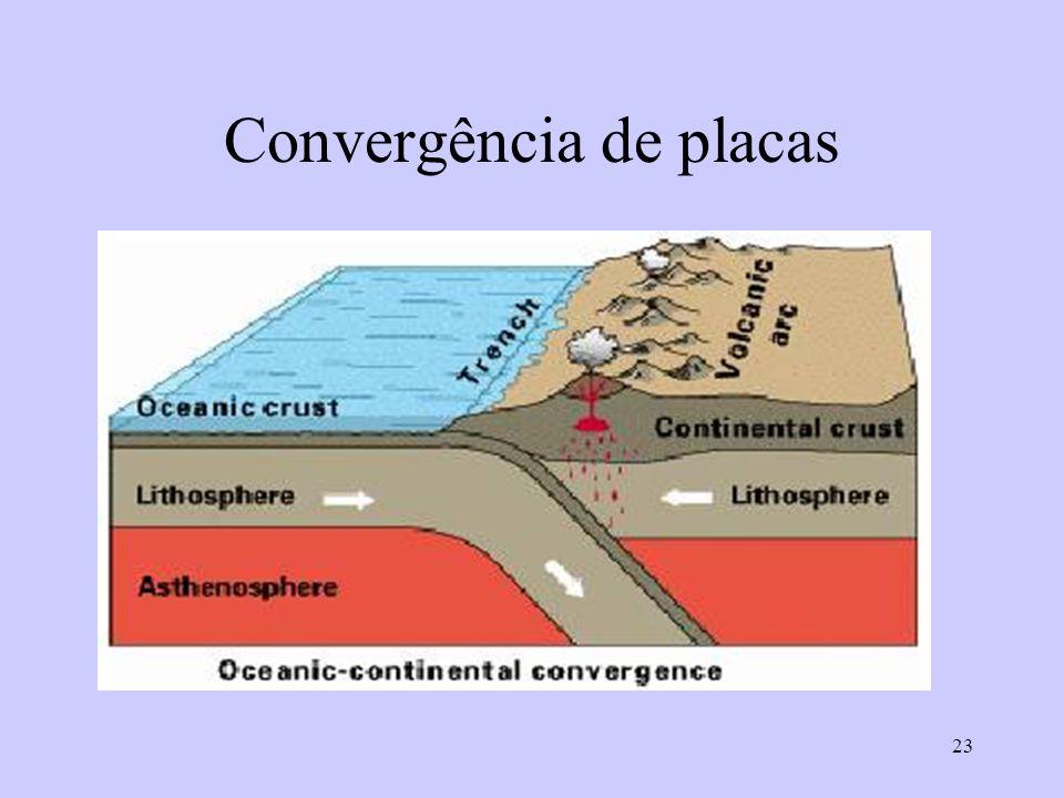 Convergência de placas