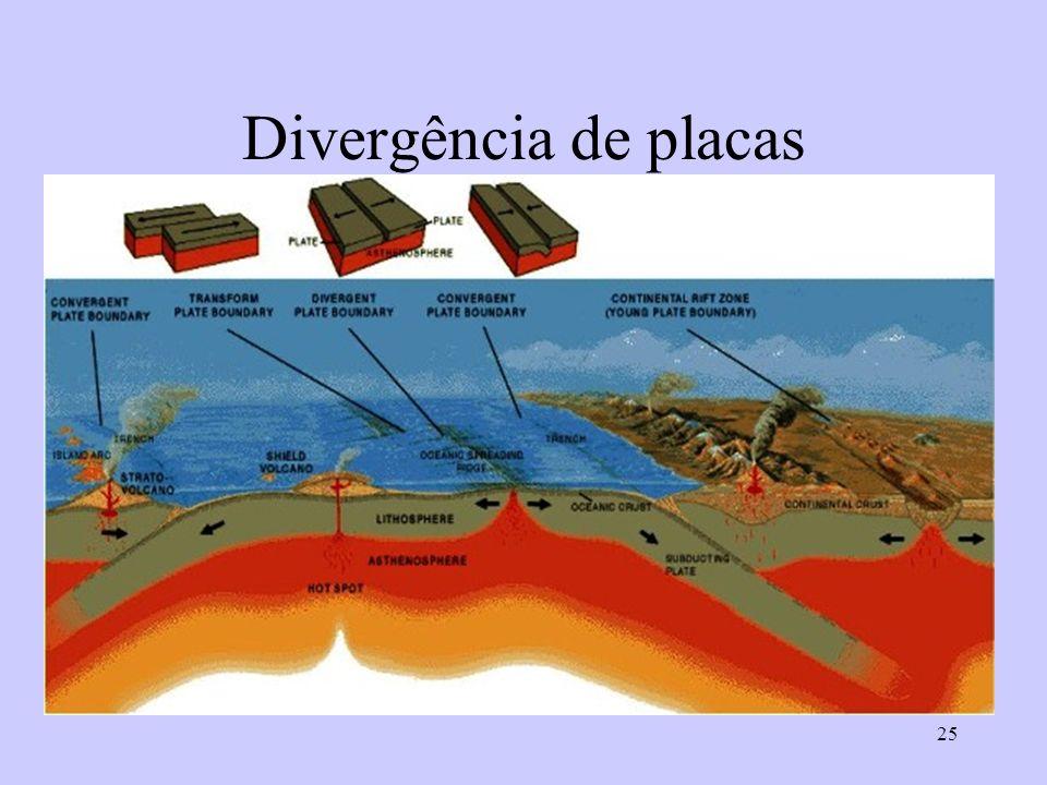 Divergência de placas