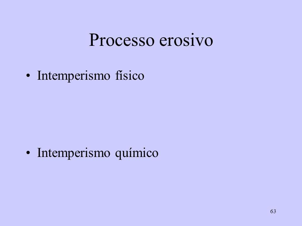 Processo erosivo Intemperismo físico Intemperismo químico