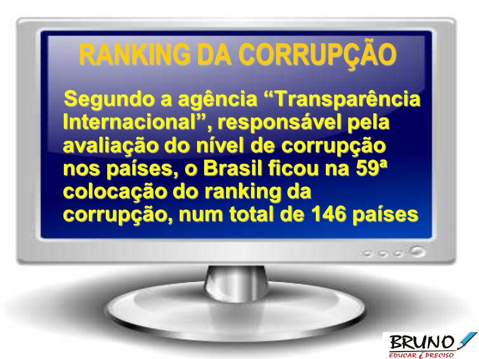 RANKING DA CORRUPÇÃO