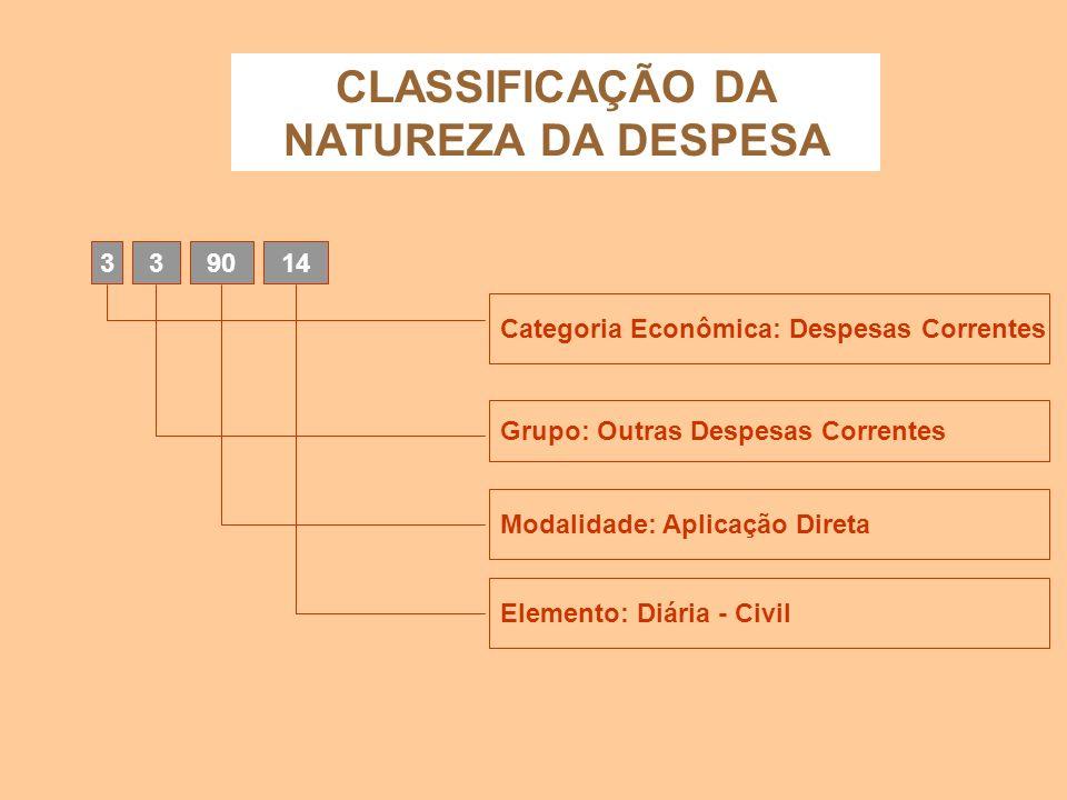 CLASSIFICAÇÃO DA NATUREZA DA DESPESA