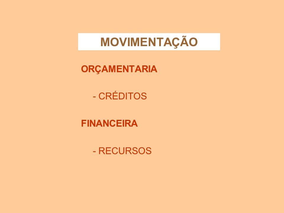 MOVIMENTAÇÃO ORÇAMENTARIA - CRÉDITOS FINANCEIRA - RECURSOS