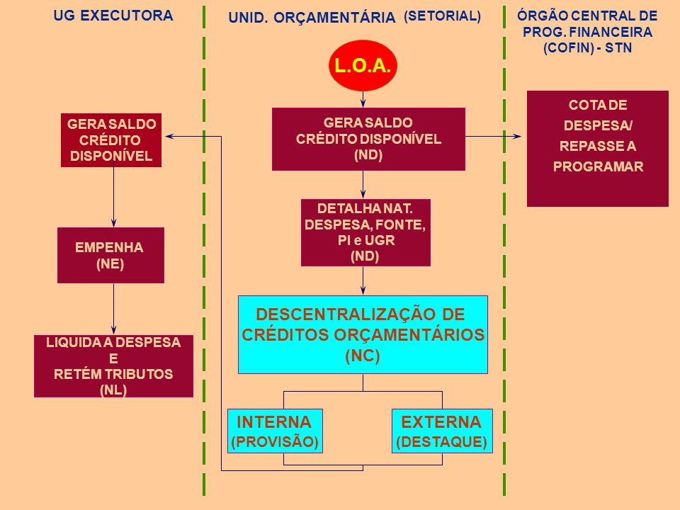 ÓRGÃO CENTRAL DE PROG. FINANCEIRA (COFIN) - STN CRÉDITOS ORÇAMENTÁRIOS