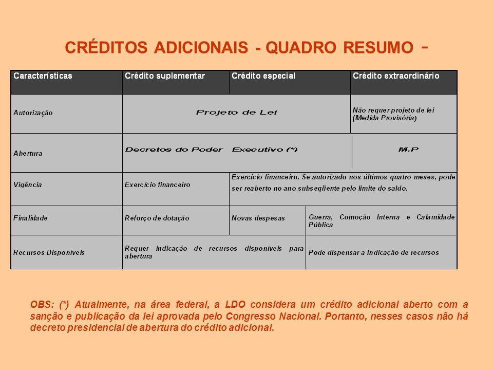 CRÉDITOS ADICIONAIS - QUADRO RESUMO -