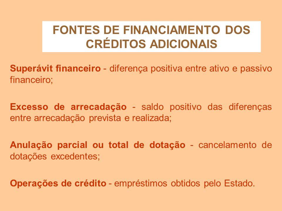 FONTES DE FINANCIAMENTO DOS CRÉDITOS ADICIONAIS