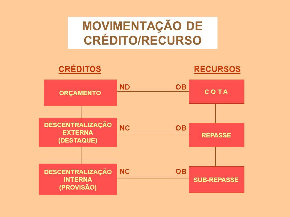 MOVIMENTAÇÃO DE CRÉDITO/RECURSO