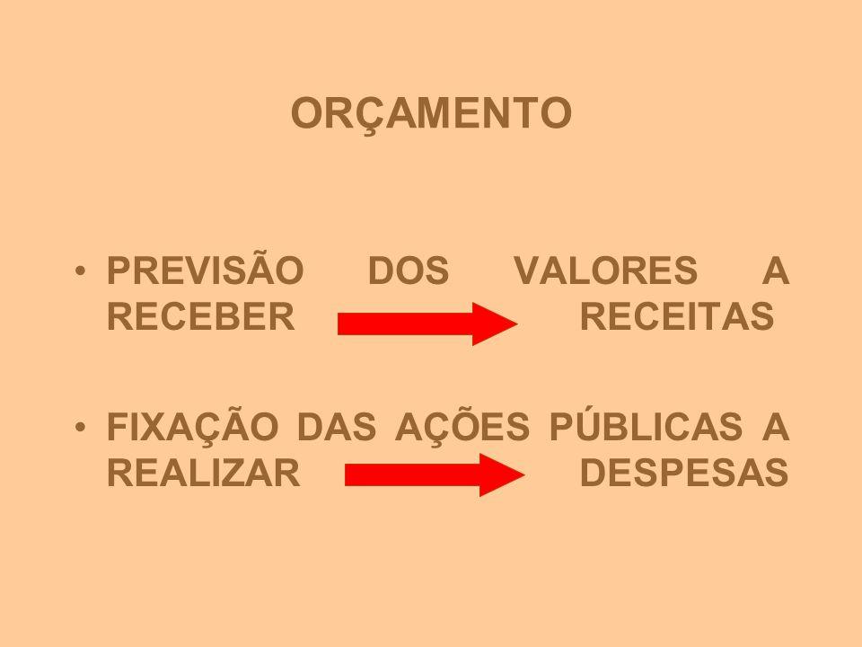 ORÇAMENTO PREVISÃO DOS VALORES A RECEBER RECEITAS