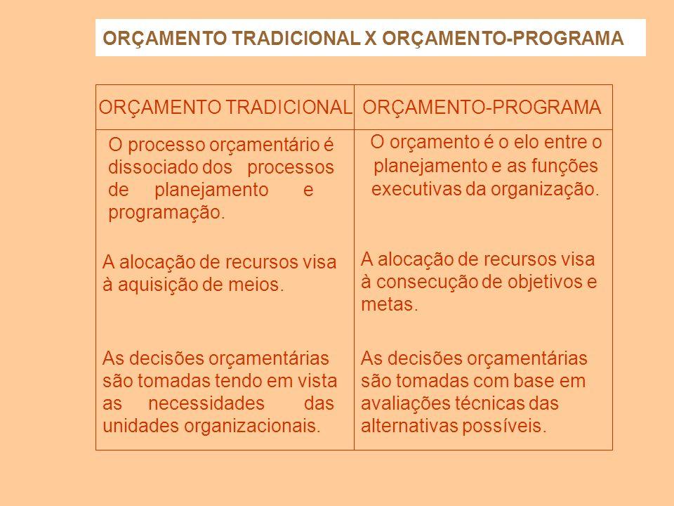 ORÇAMENTO TRADICIONAL X ORÇAMENTO-PROGRAMA