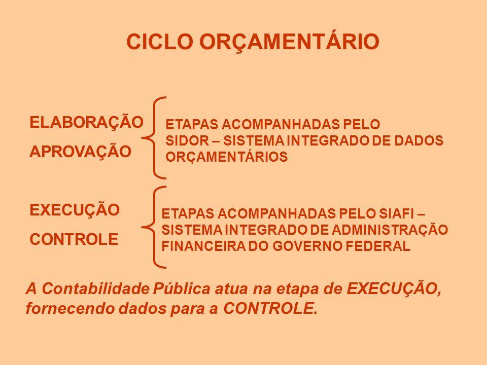 CICLO ORÇAMENTÁRIO ELABORAÇÃO APROVAÇÃO EXECUÇÃO CONTROLE