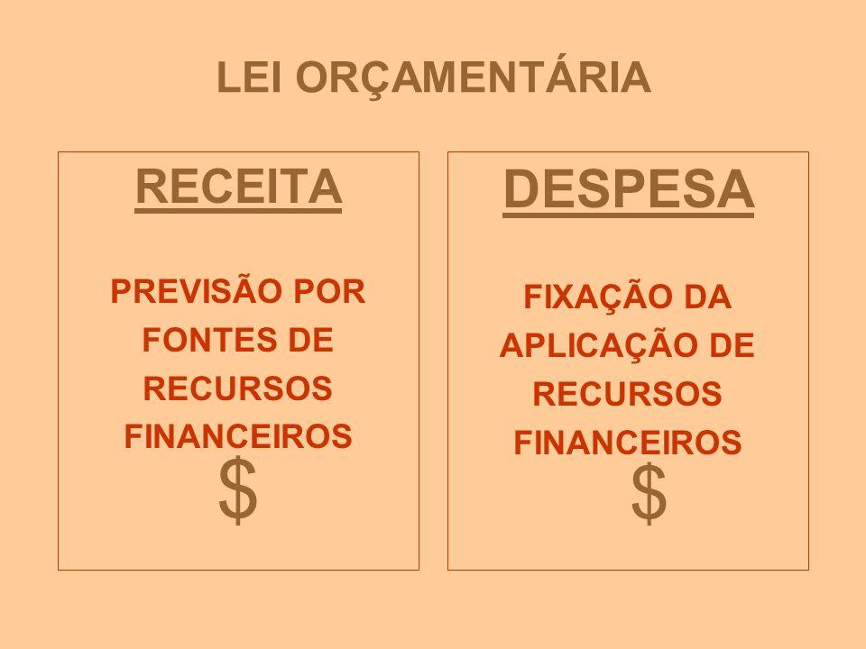 $ DESPESA RECEITA LEI ORÇAMENTÁRIA $ PREVISÃO POR FIXAÇÃO DA FONTES DE