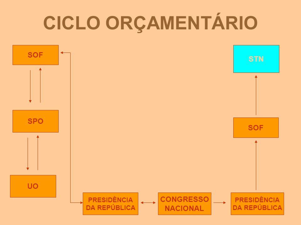 CICLO ORÇAMENTÁRIO SOF STN SPO SOF UO CONGRESSO NACIONAL PRESIDÊNCIA