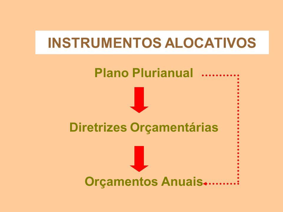 INSTRUMENTOS ALOCATIVOS