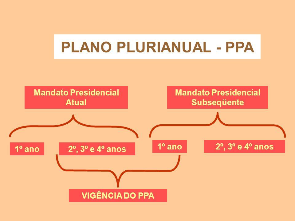 Mandato Presidencial Atual Mandato Presidencial Subseqüente