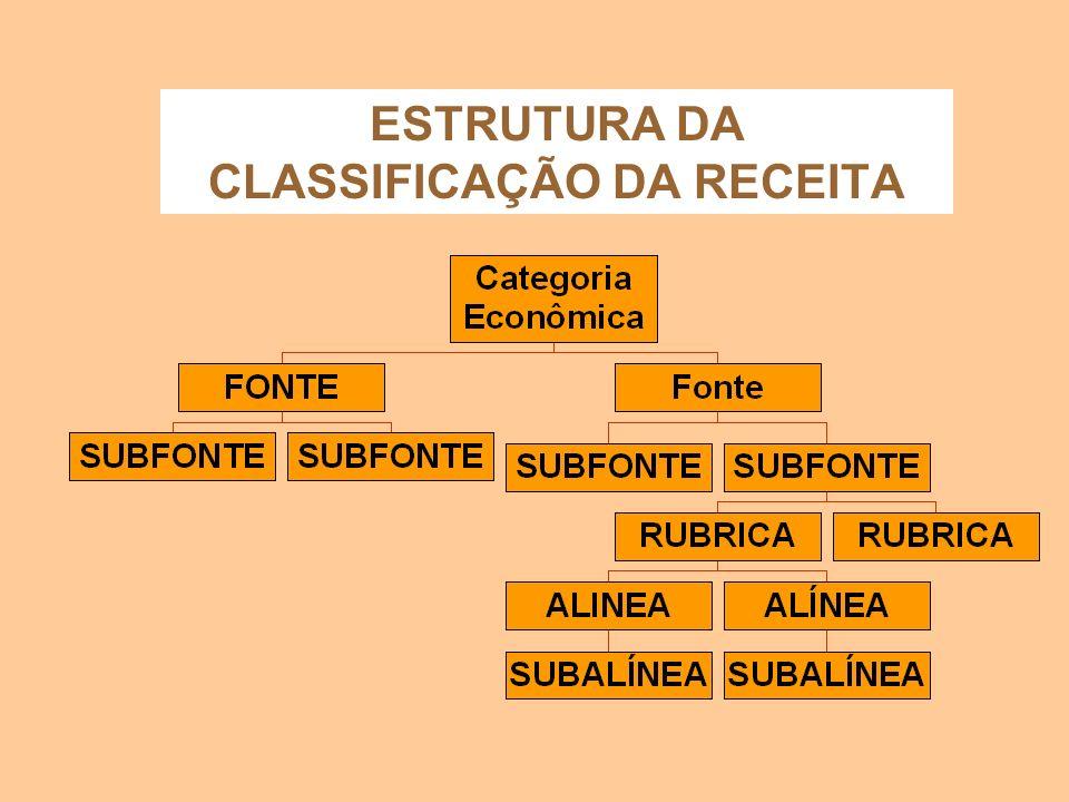 ESTRUTURA DA CLASSIFICAÇÃO DA RECEITA