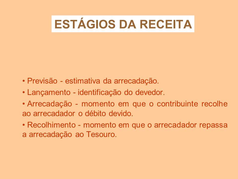 ESTÁGIOS DA RECEITA Previsão - estimativa da arrecadação.