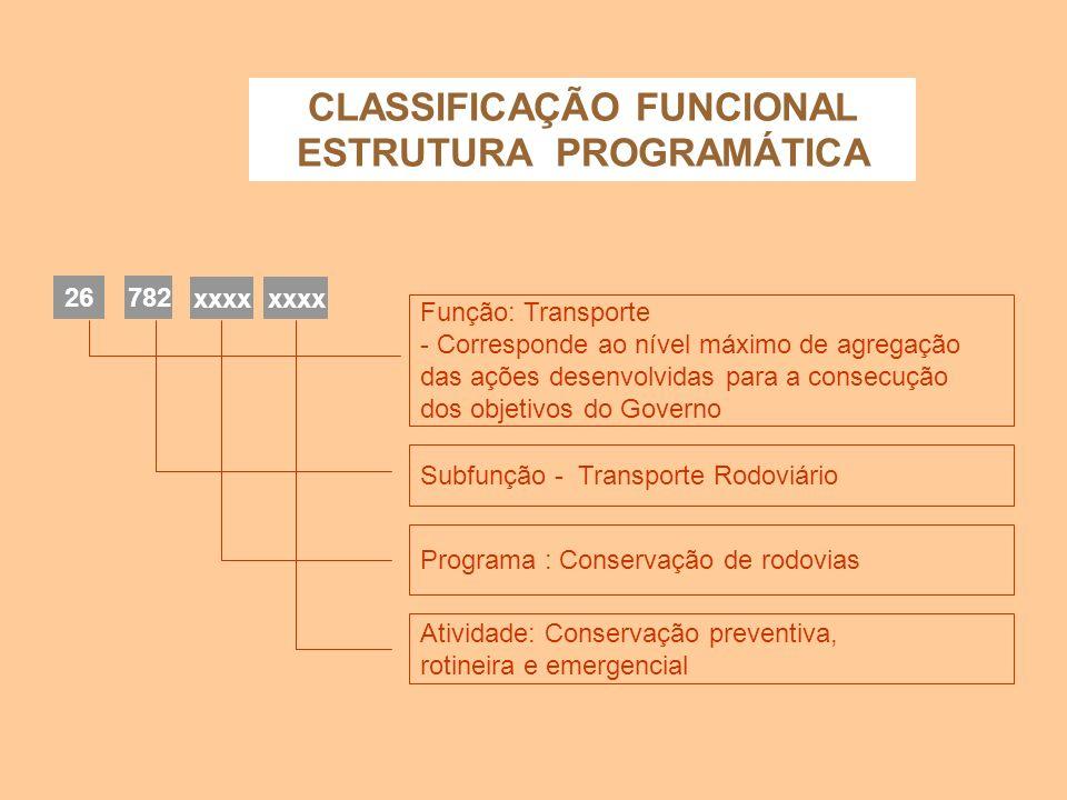 CLASSIFICAÇÃO FUNCIONAL ESTRUTURA PROGRAMÁTICA