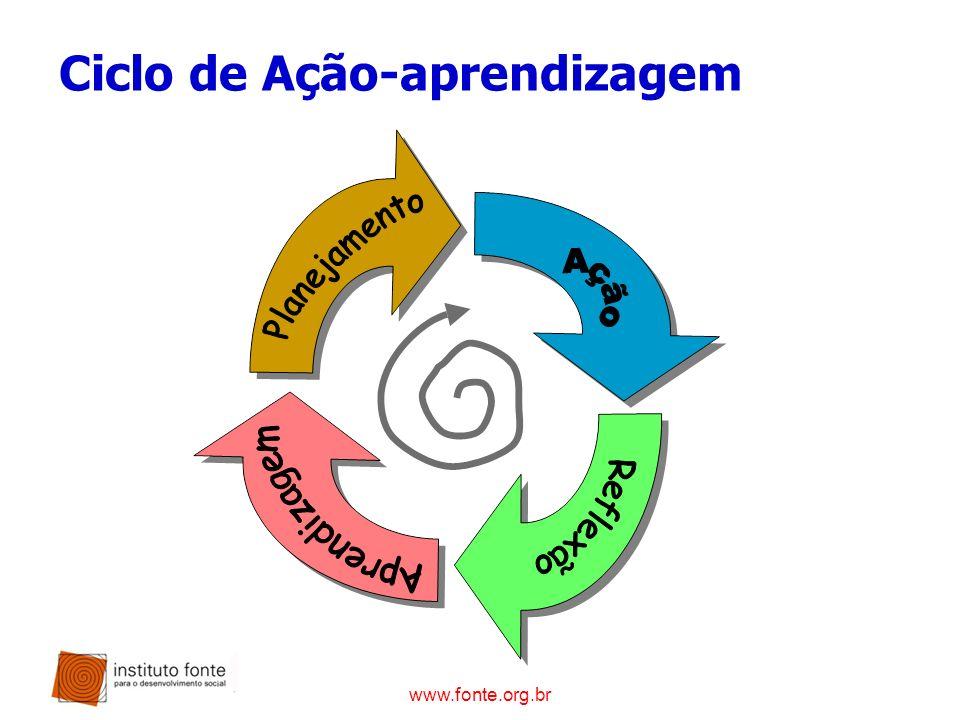 Ciclo de Ação-aprendizagem