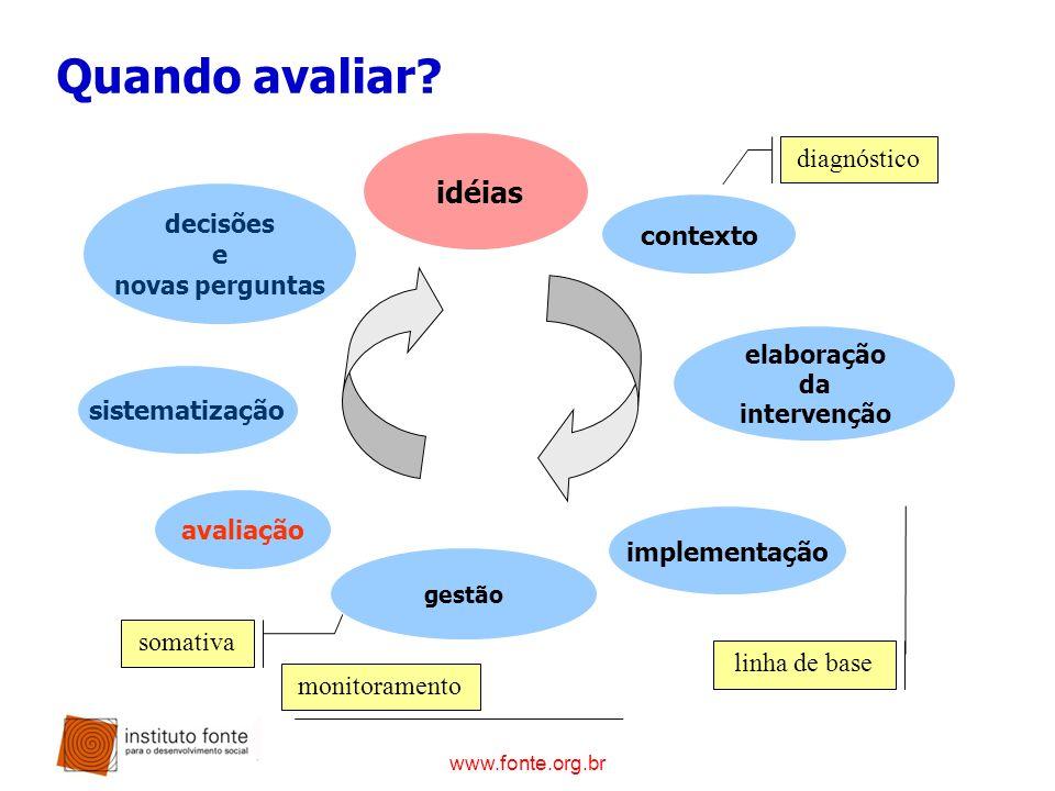 Quando avaliar diagnóstico idéias contexto e sistematização avaliação