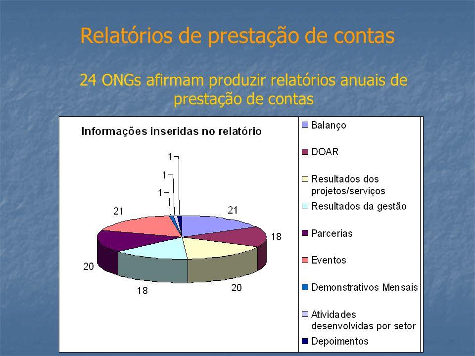 24 ONGs afirmam produzir relatórios anuais de prestação de contas